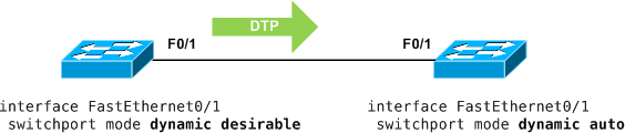 Disabling Dynamic Trunking Protocol (DTP) - PacketLife net