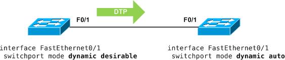 Proceso DTP