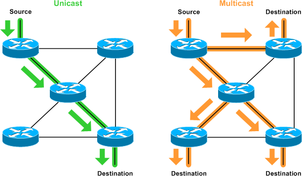 unicast_vs_multicast.png