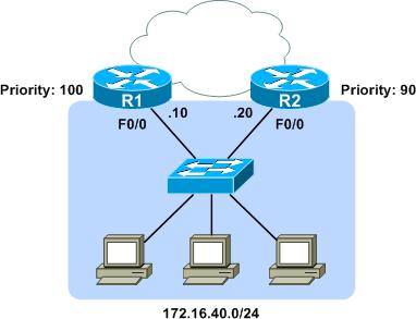 Hijacking HSRP - PacketLife net