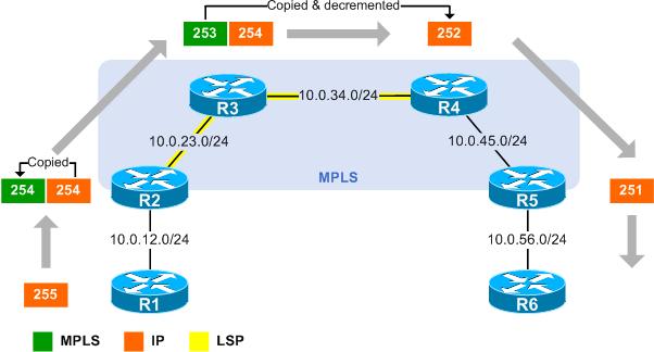 Disabling MPLS TTL propagation - PacketLife net