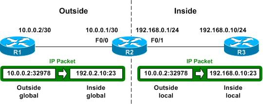 Understanding NAT address types - PacketLife net