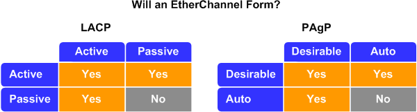 EtherChannel considerations - PacketLife net