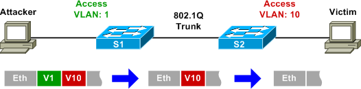 Experimenting with VLAN hopping - PacketLife net