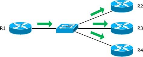 OSPF network types - PacketLife net