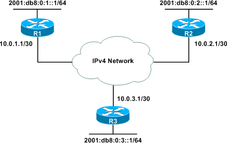 My Journey to CCIE: 6to4 IPV6 ...