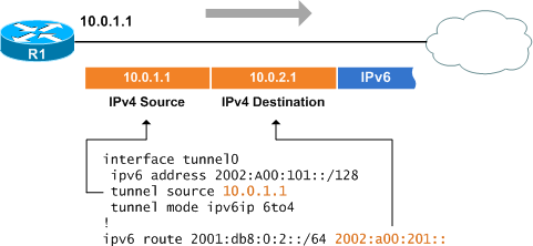 6to4 IPv6 Tunneling - PacketLi...