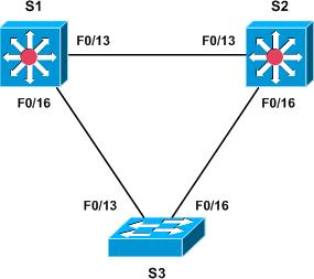 Multiple Spanning Tree (MST) - PacketLife net