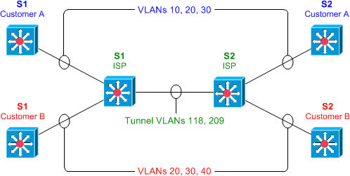 Etherchannel over 8021q tunneling 4 switches
