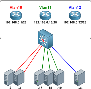Basic Private VLAN Configuration - PacketLife net