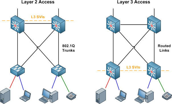 Routed or Switched Access Layer: Why not Both? - PacketLife net
