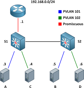 Private VLANs on Trunks and SVIs - PacketLife net