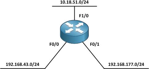 Enabling an IGP on an Interface - PacketLife net