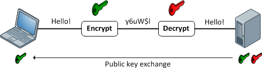 Symmetric Encryption, Asymmetric Encryption, and Hashing