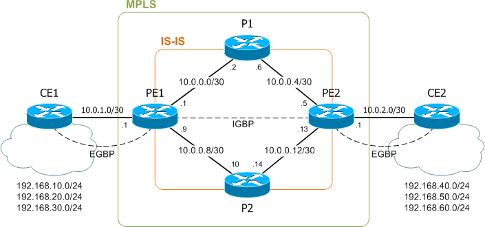 Getting to know MPLS - PacketLife net