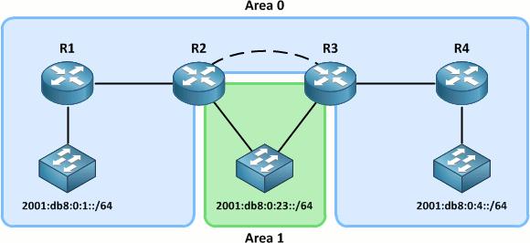 OSPF Virtual Links - PacketLife net