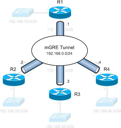 Dynamic Multipoint VPN (DMVPN) - PacketLife net