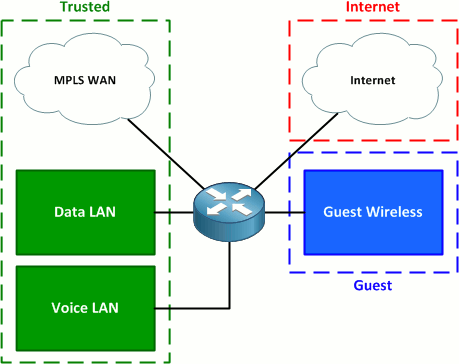 IOS Zone-Based Firewall - PacketLife net