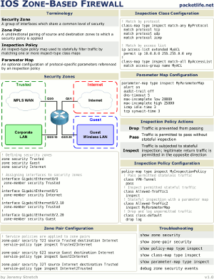 New Cheat Sheet: IOS Zone-Based Firewall - PacketLife net