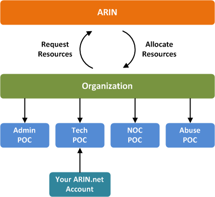 ARIN_record_structure.png