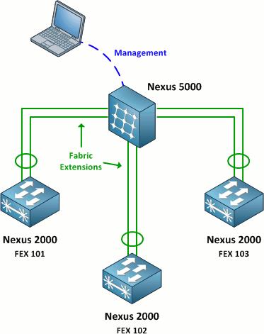 Nexus 2200 FEX Configuration - PacketLife net