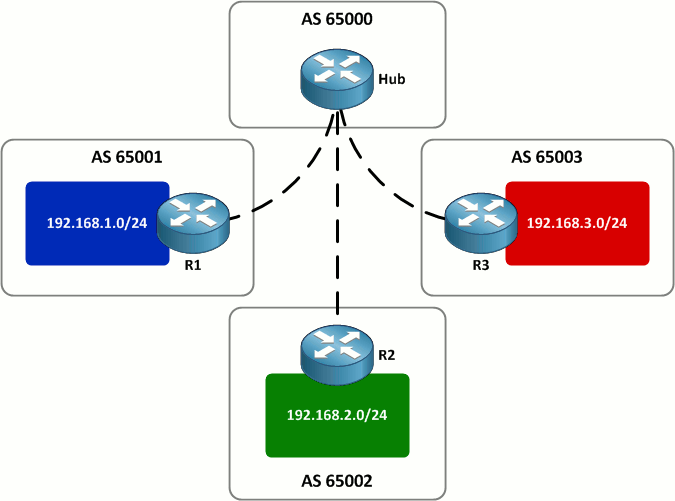 Implications of BGP local-as on IOS - PacketLife net