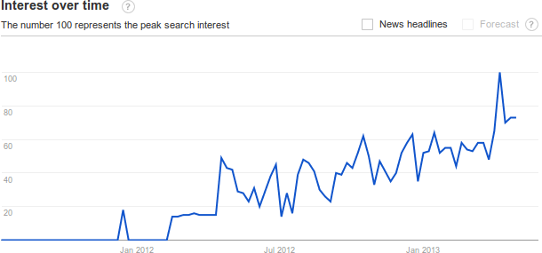 Google_trend_SDN.png