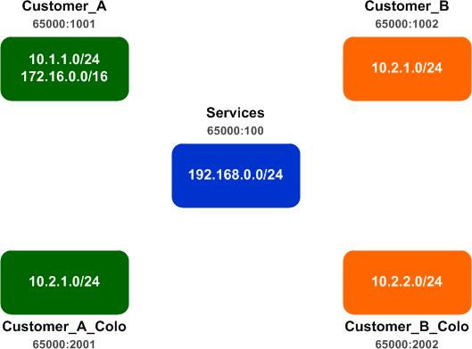 VRF Export Maps - PacketLife net