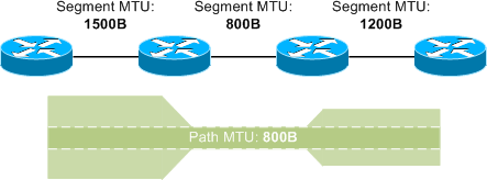 Path MTU Discovery - PacketLife net