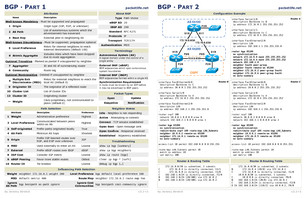 Cheat Sheets Packetlife Net